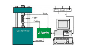 Hydraulic Closed-Loop Control with ADwin DAQ System