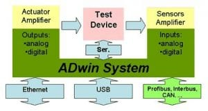 ADwin Test System connections