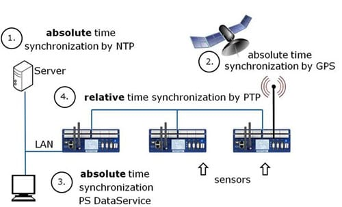 time-synch-using-delphin-datalogger