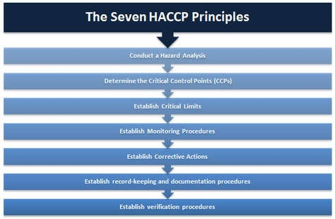the 7 haccp principles and how to meet them cas dataloggers