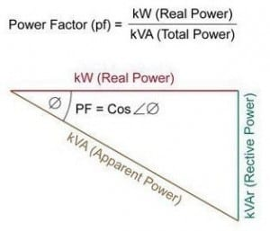 Power Factor
