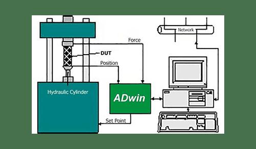 Hydraulic Closed-Loop Control with ADwin