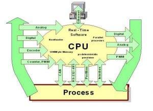 PLC_control