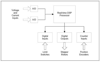 adwin-system-block-diagram