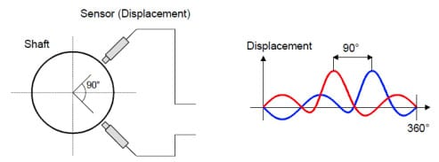 sensor-displacement