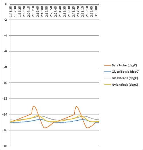 Freezer Cycle Data