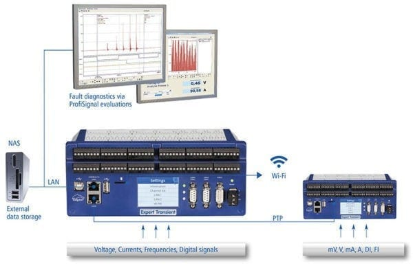 expert transient et-16 data acquisition system