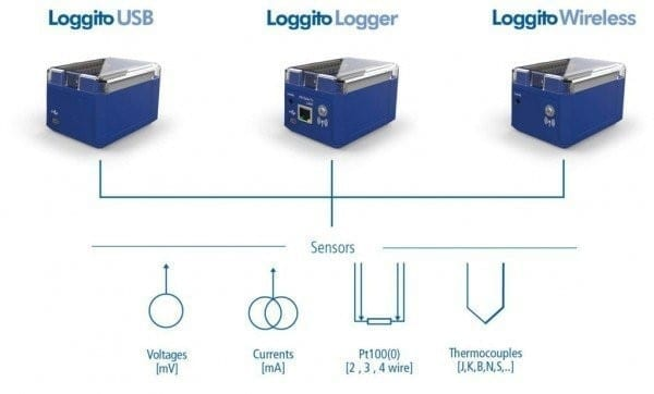 Loggito USB Data Logger