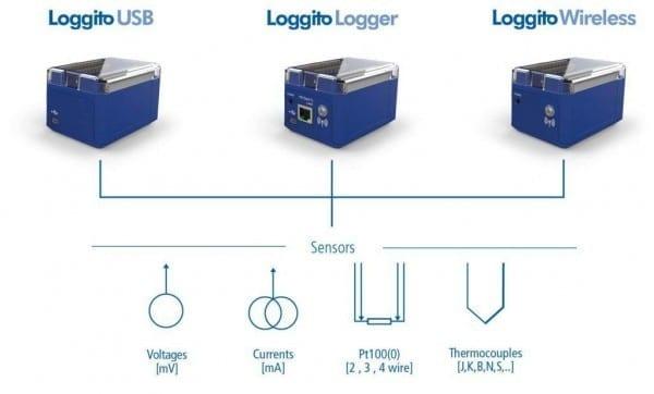 loggito wifi data logger