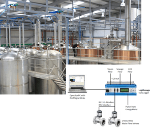 Plant Process Control Monitoring