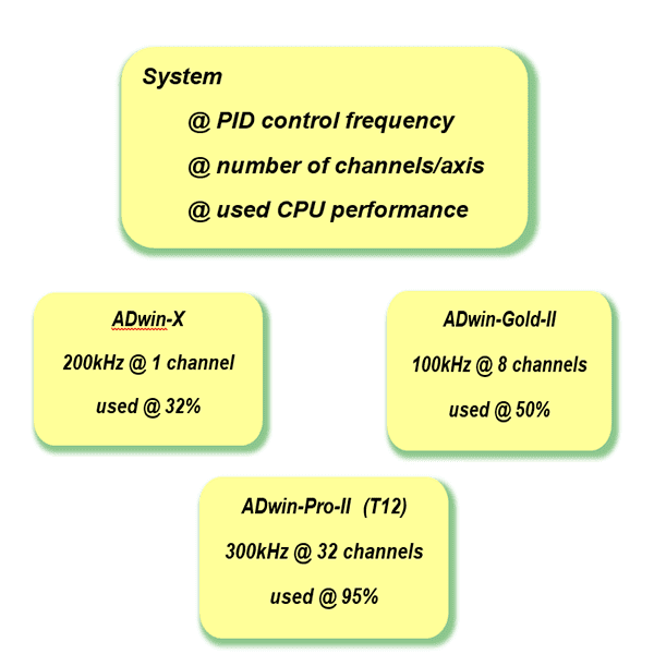 benchmark systems for PID control
